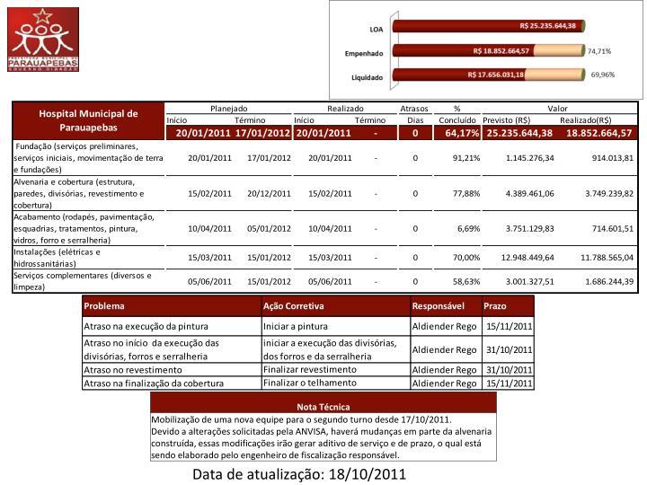 Data de atualização: 18/10/2011