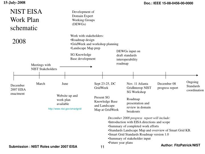 NIST EISA Work Plan schematic