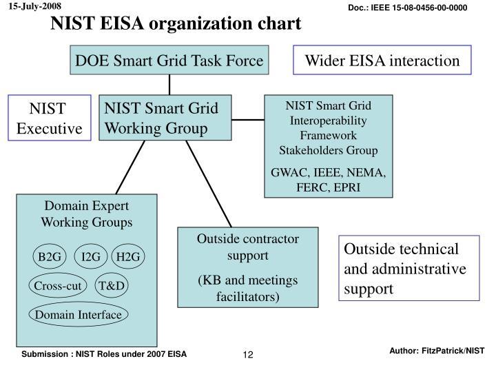 NIST EISA organization chart