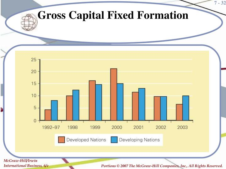 Gross Capital Fixed Formation
