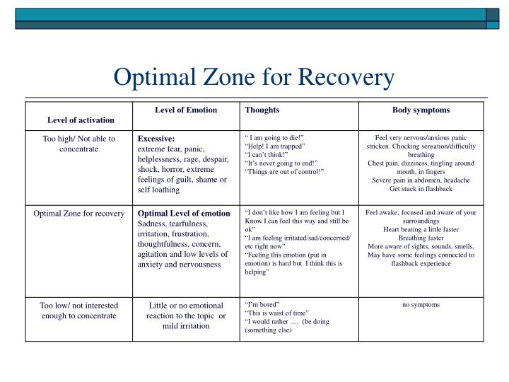 Optimal Zone for Recovery