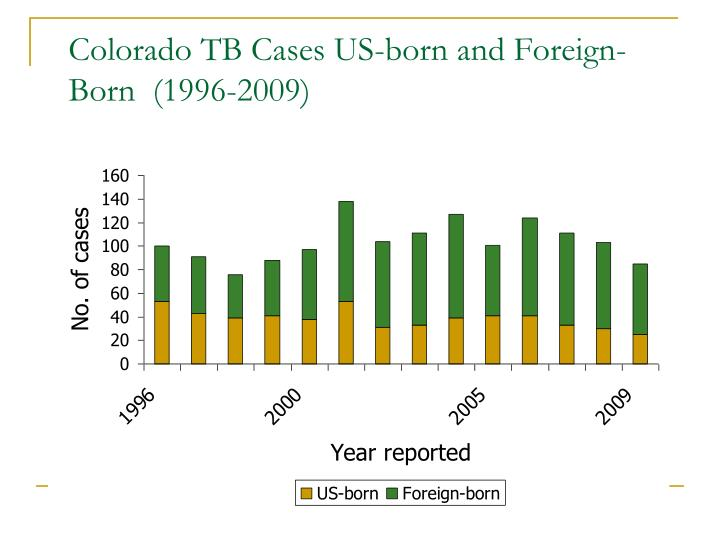 Colorado TB Cases US-born and Foreign-Born  (1996-2009)