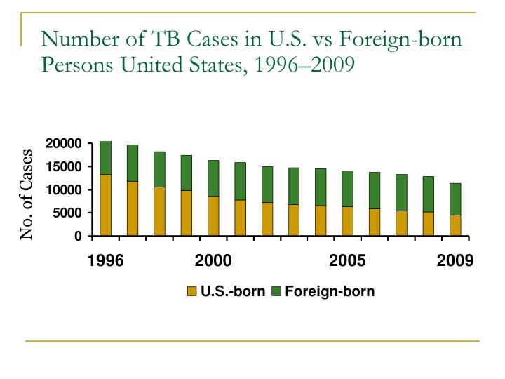 Number of TB Cases in U.S. vs Foreign-born Persons United States, 1996–2009