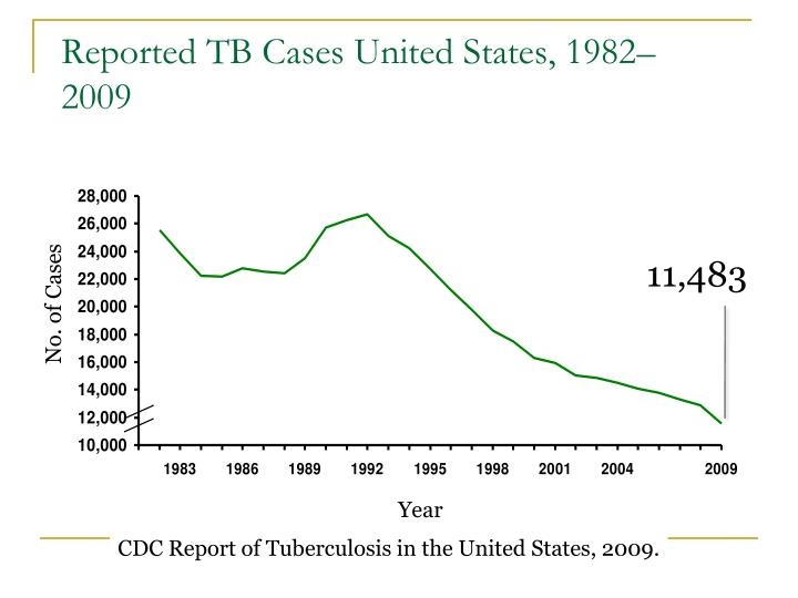 Reported TB Cases United States, 1982–2009
