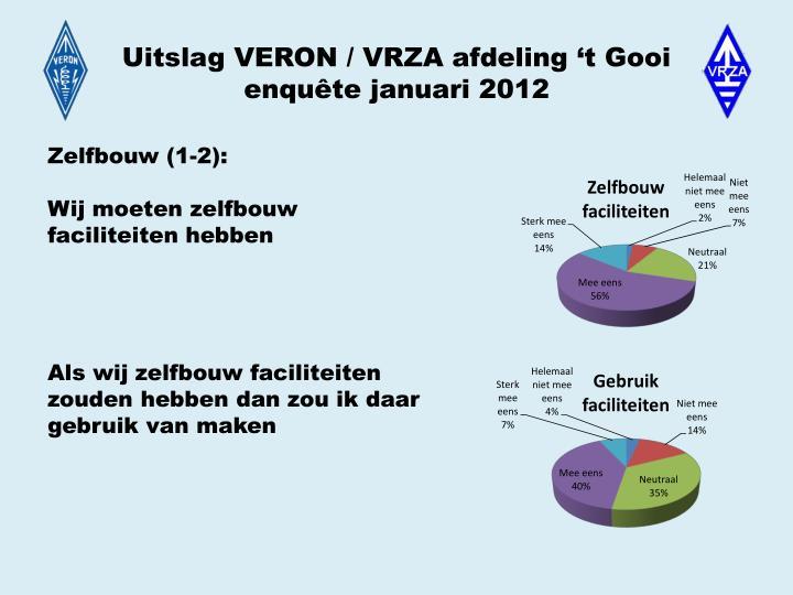 Uitslag VERON / VRZA afdeling 't Gooi