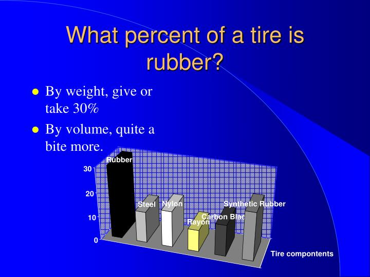 What percent of a tire is rubber