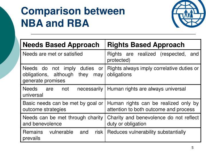 Comparison between