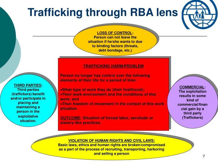 Trafficking through RBA lens