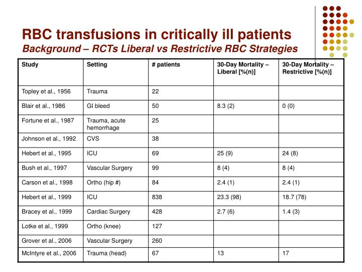 Rbc transfusions in critically ill patients background rcts liberal vs restrictive rbc strategies