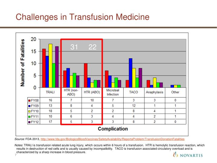 Challenges in Transfusion Medicine
