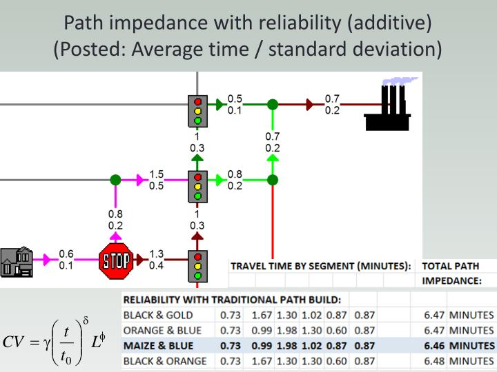 Path impedance with reliability (additive)