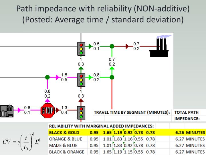 Path impedance with reliability