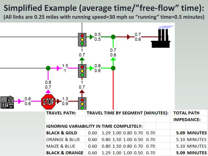"Simplified Example (average time/""free-flow"" time):"