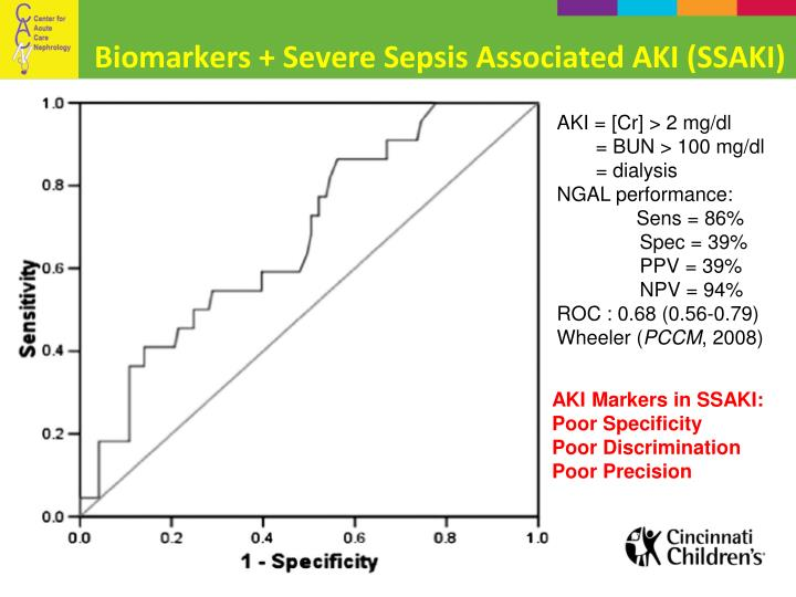 Biomarkers + Severe Sepsis Associated AKI (SSAKI)