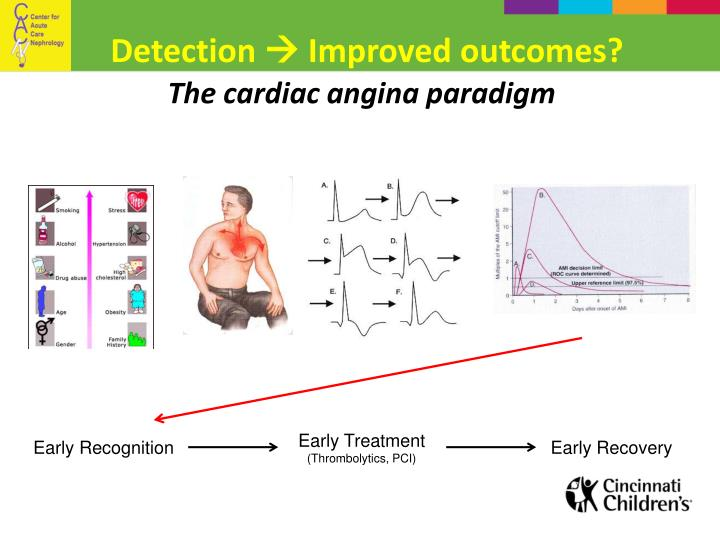 The cardiac angina paradigm