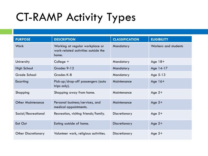CT-RAMP Activity