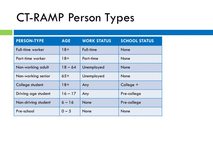 CT-RAMP Person
