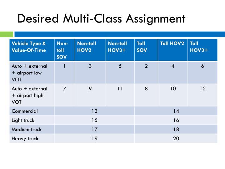 Desired Multi-Class