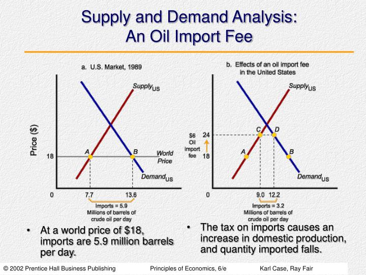 At a world price of $18, imports are 5.9 million barrels per day.