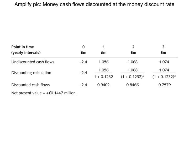Amplify plc: Money cash flows discounted at the money discount rate