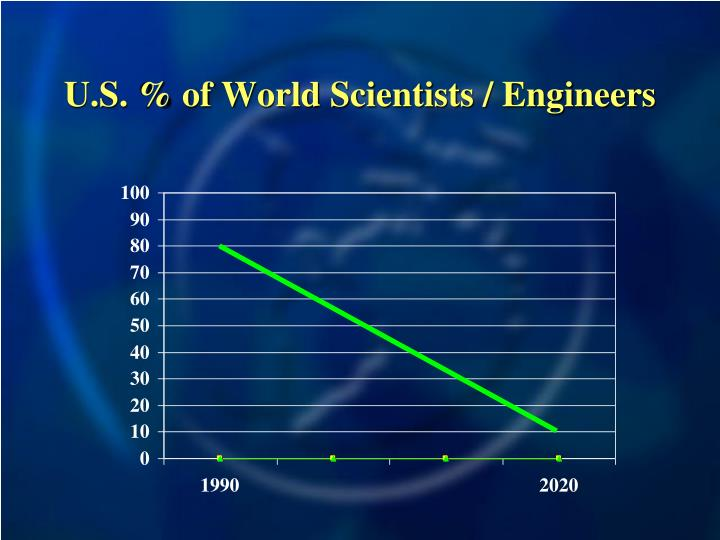 U.S. % of World Scientists / Engineers