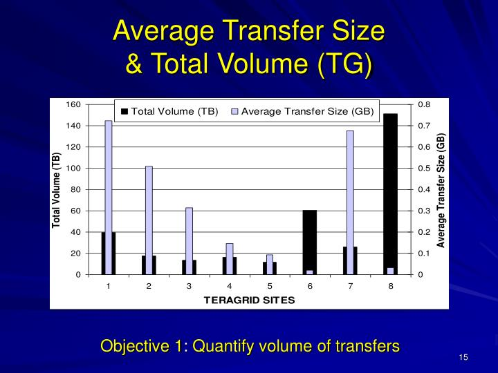 Average Transfer Size