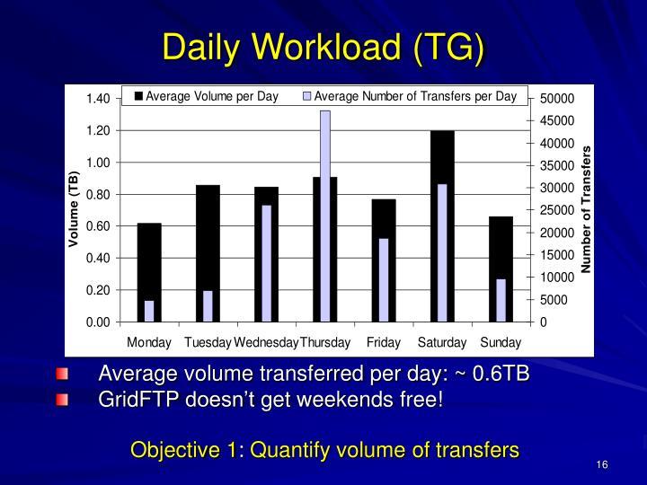 Average volume transferred per day: ~ 0.6TB
