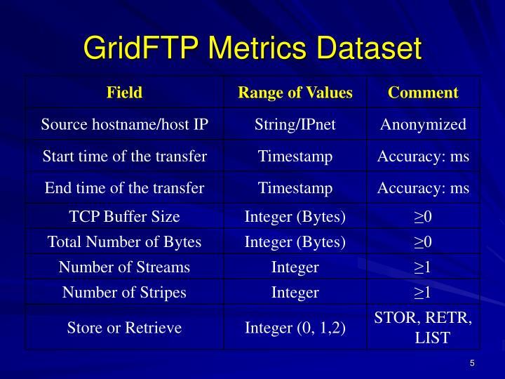 GridFTP Metrics Dataset