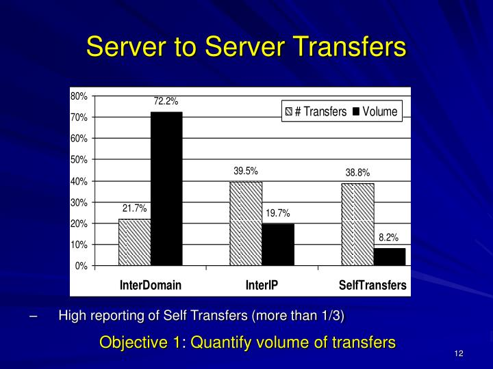 High reporting of Self Transfers (more than 1/3)