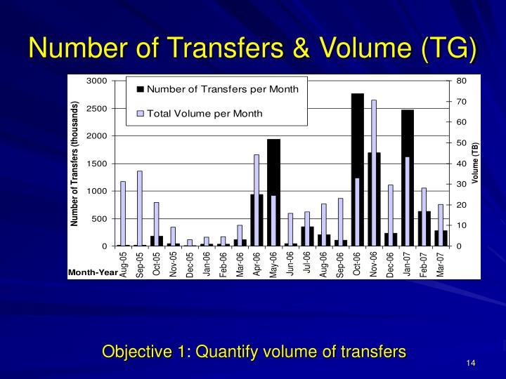 Number of Transfers & Volume (TG)