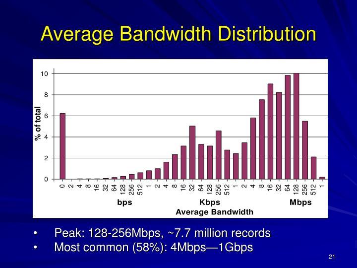 Peak: 128-256Mbps, ~7.7 million records