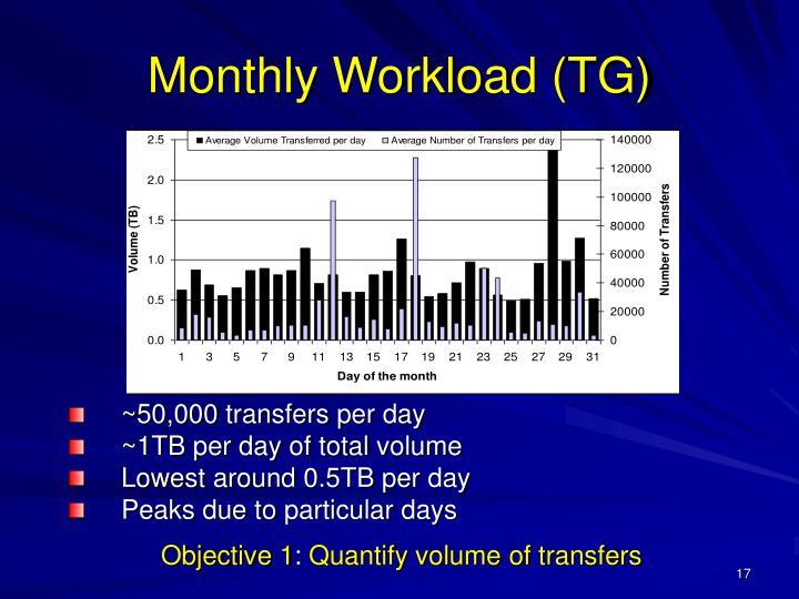 ~50,000 transfers per day