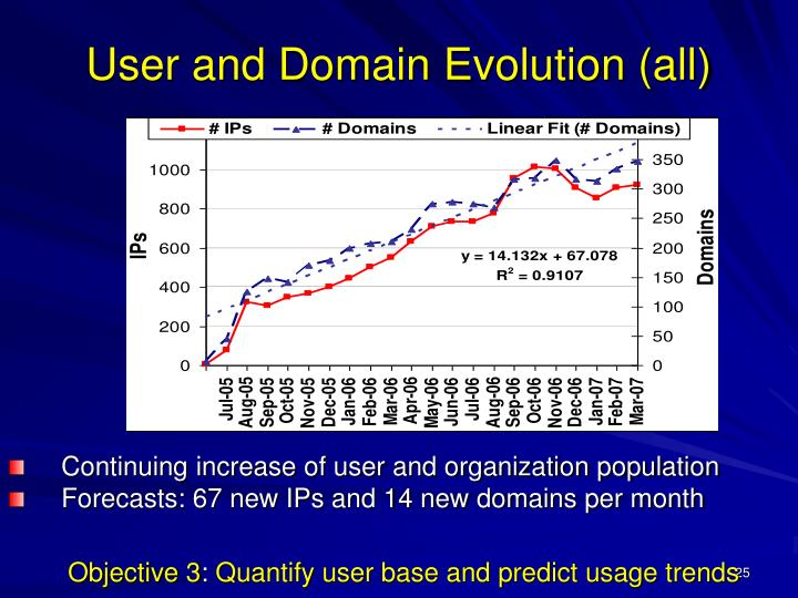 Continuing increase of user and organization population