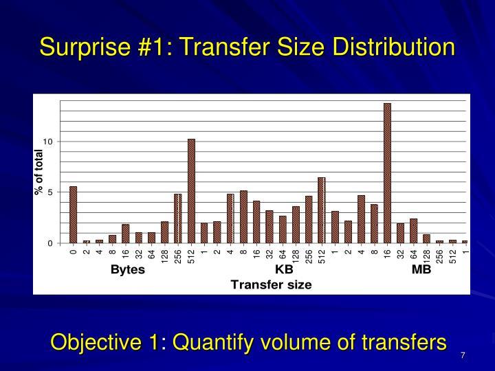Surprise #1: Transfer Size Distribution