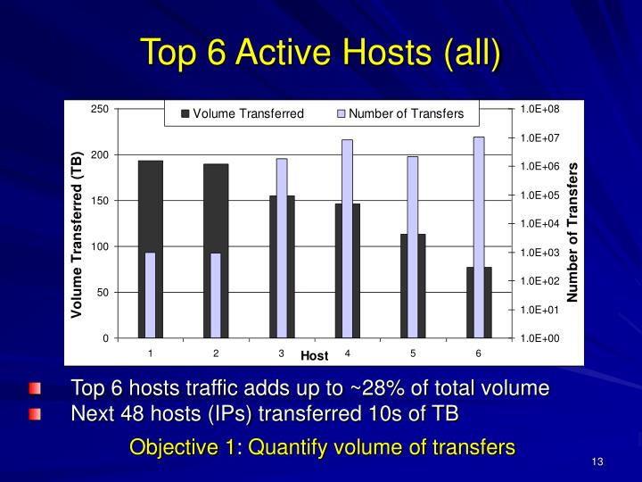 Top 6 hosts traffic adds up to ~28% of total volume