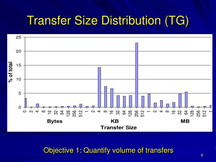 Transfer Size Distribution (TG)