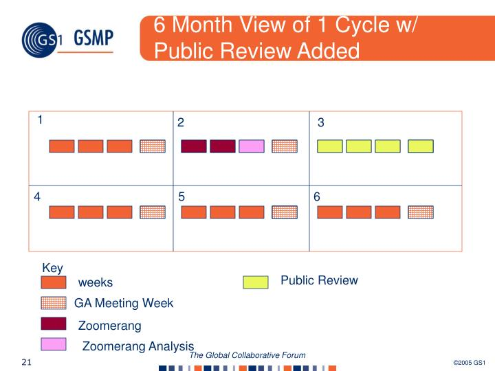 6 Month View of 1 Cycle w/ Public Review Added