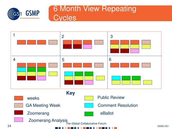 6 Month View Repeating Cycles
