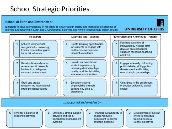 School Strategic Priorities