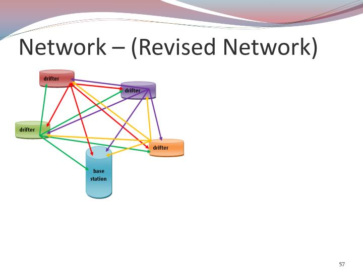 Network – (Revised Network)