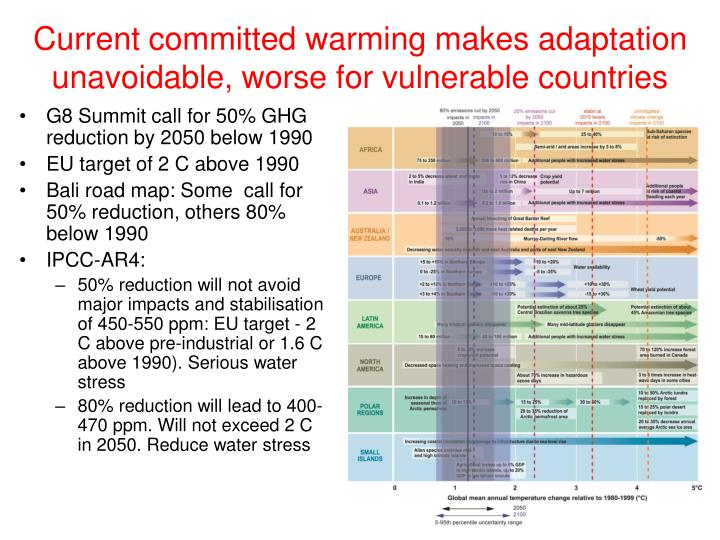 Current committed warming makes adaptation unavoidable, worse for vulnerable countries