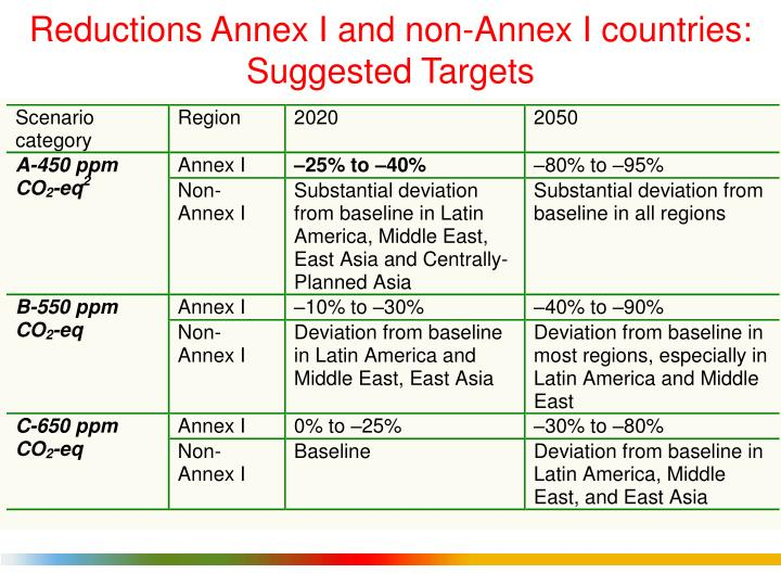 Reductions Annex I and non-Annex I countries: Suggested Targets