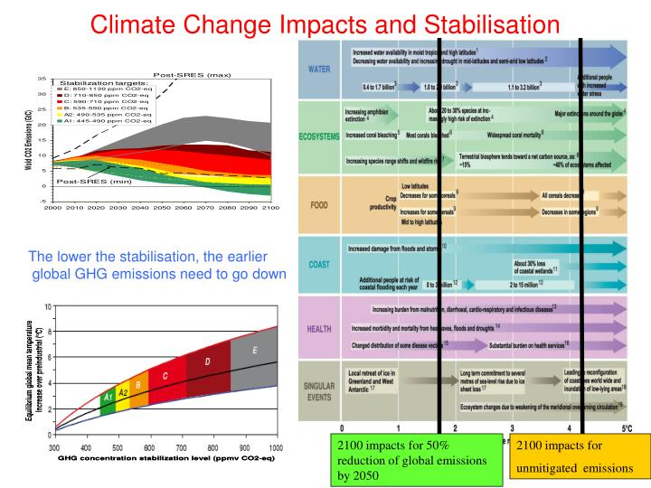 Climate Change Impacts and Stabilisation