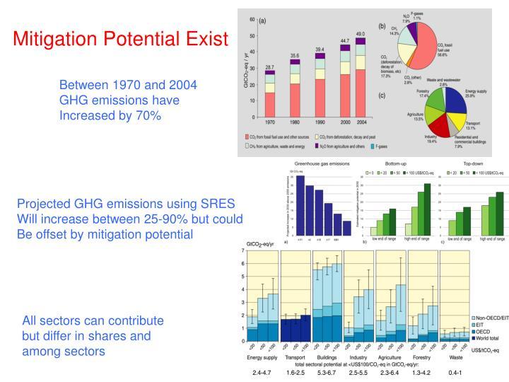 Mitigation Potential Exist