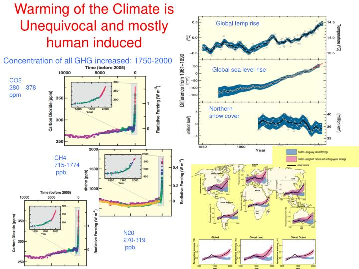 Warming of the Climate is Unequivocal and mostly human induced