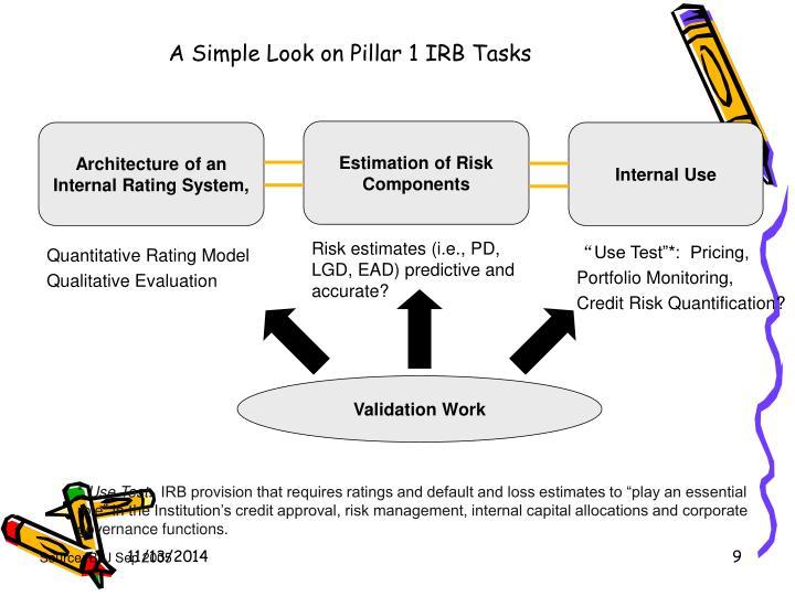 A Simple Look on Pillar 1 IRB Tasks