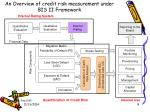 an overview of credit risk measurement under bis ii framework