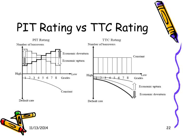 PIT Rating vs TTC Rating