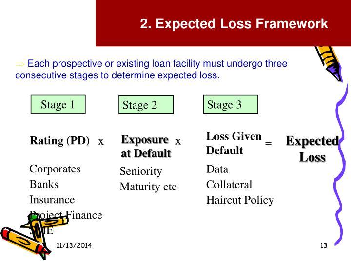 2. Expected Loss Framework
