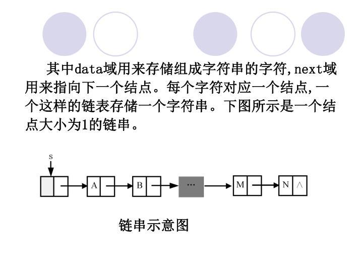 其中data域用来存储组成字符串的字符,next域用来指向下一个结点。每个字符对应一个结点,一个这样的链表存储一个字符串。下图所示是一个结点大小为1的链串。